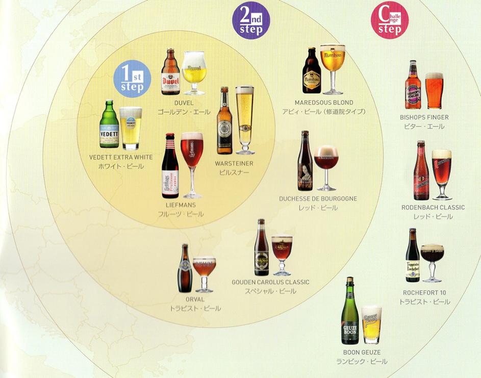 ビールの世界を広げるステップガイド